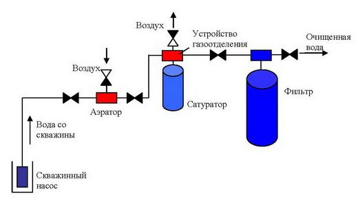 Схема установки очистки воды