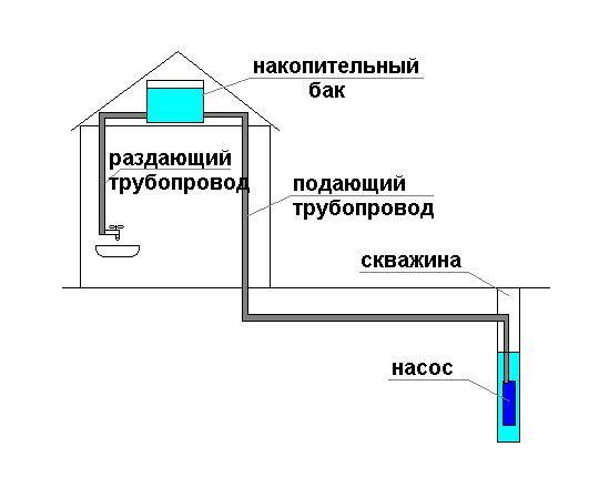 Как делается промывка скважин