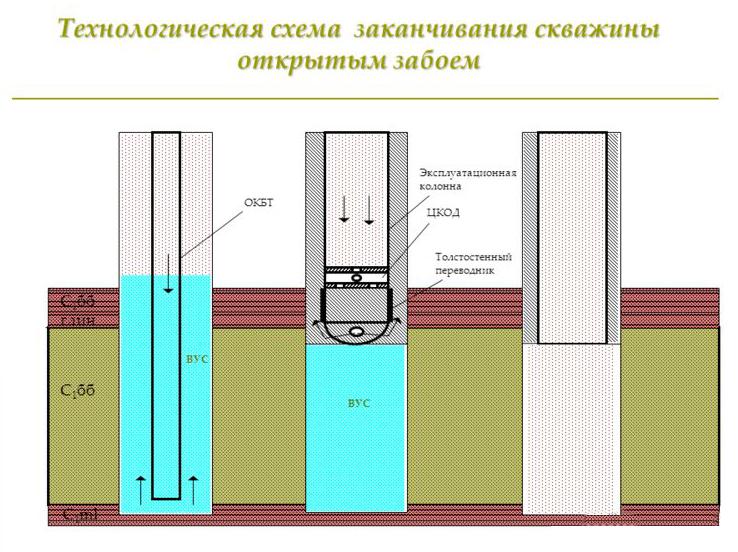 Схема заканчивания скважины