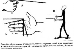 Способы удержания рамки с вертикальной осью вращения