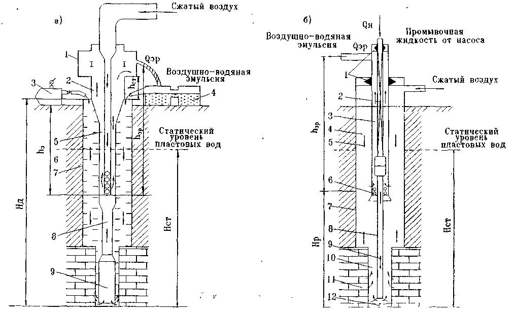 Схемы промывки, используемые