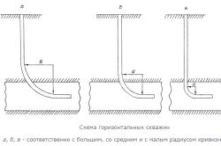 Схемы горизонтальных скважин