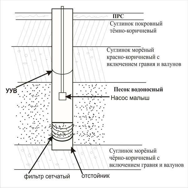 Схема устройства скважины на
