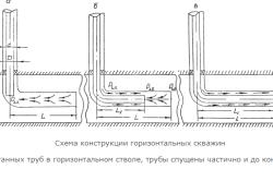 Схема конструкции горизонтальной скважины