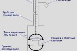 Устройство и принцип действия ручного насоса