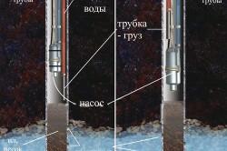 Схема прокачки скважины вибрационным насосом