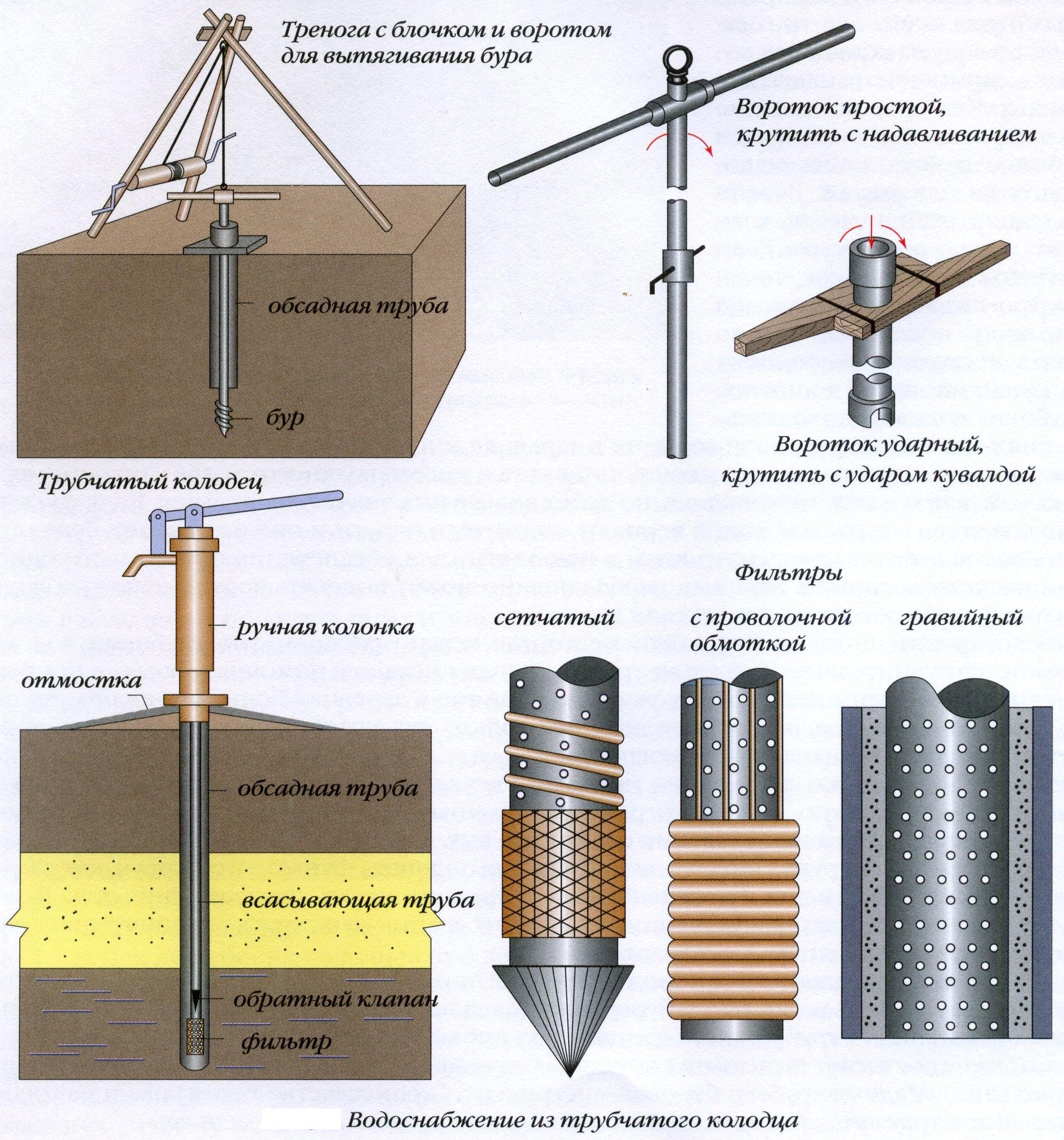 схема штангового насоса для воды