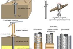 Схема бурения скважины для колодца