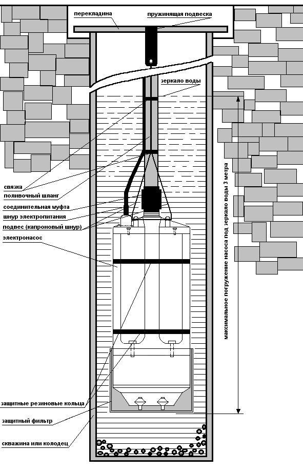 Схема подключения погружного