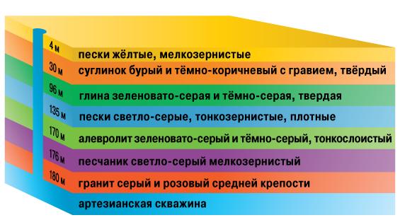 Схема глубины артезианской
