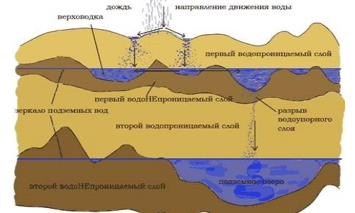 Схема расположения водоносных слоев в грунте