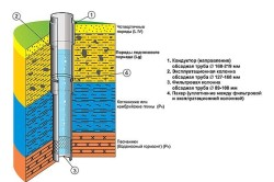 Конструкция артезианской скважины