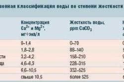 Классификация воды по степени жесткости