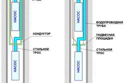 Схема вариантов установки насоса на артезианскую скважину