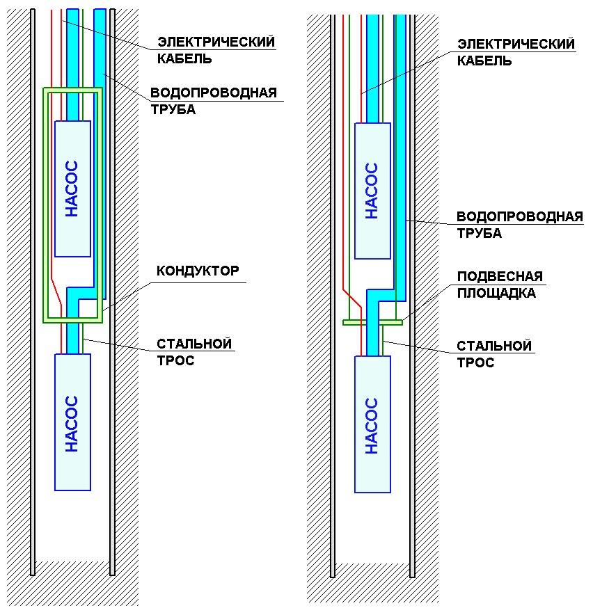 Как сделать скважину из пластиковой трубы