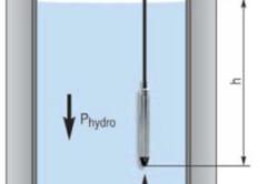 Схема измерения уровня воды в скважине