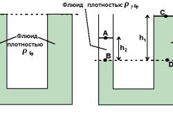 Схема расчета гидростатики