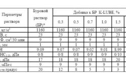 Таблица влияния реагента на свойства бурового раствора