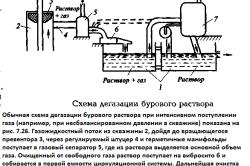 Схема дегазации бурового раствора