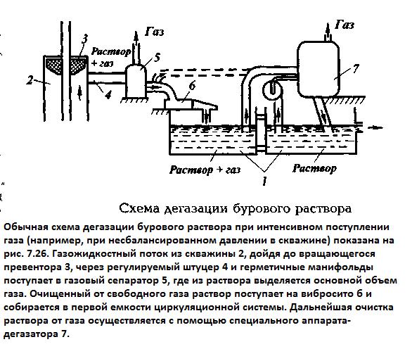 Схема дегазации бурового