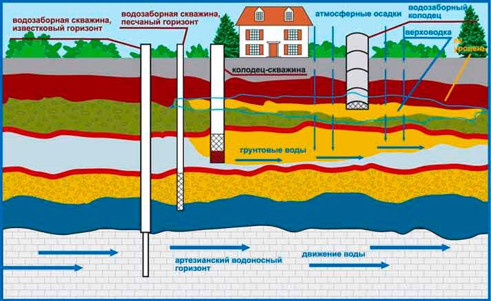 Из чего состоит водоупорный слой