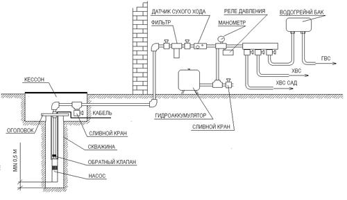 Автономное водоснабжение из скважины загородного дома или коттеджа.