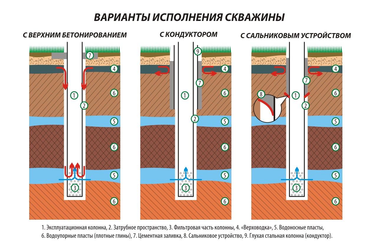 Схема на привода постоянного тока