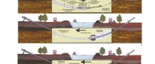 Конструкция обычной горизонтальной скважины