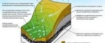 Как самостоятельно определить водоносный слой