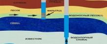 На какую глубину рекомендуется опускать насос в скважину?