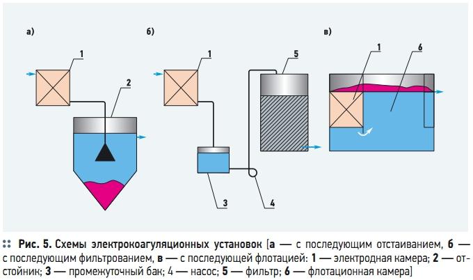 электрокоагулятора схема принципиальная